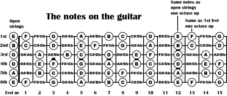 The notes on the guitar neck