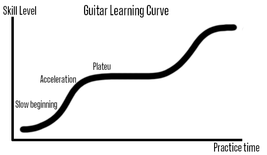 Guitar learning curve