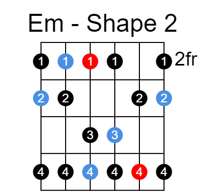 E natural minor scale shape 2 an octave lower