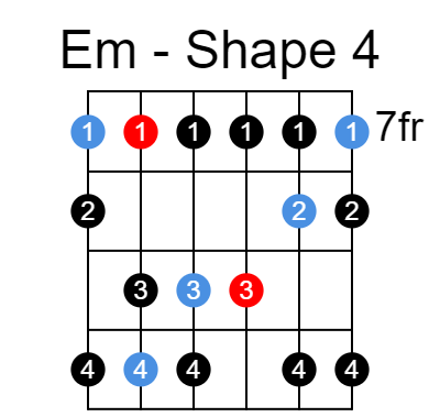 E natural minor scale shape 4 an octave lower